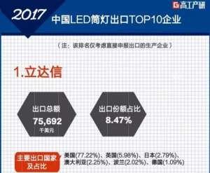 2017年中国LED筒灯出口十大企业排名出榜孟州